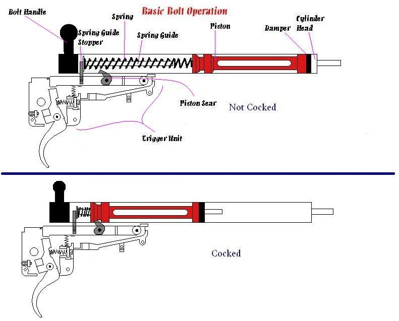 Inner workings of a spring airsoft gun