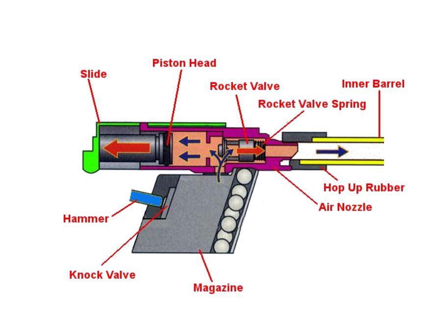 Inner workings of a gas powered BB gun